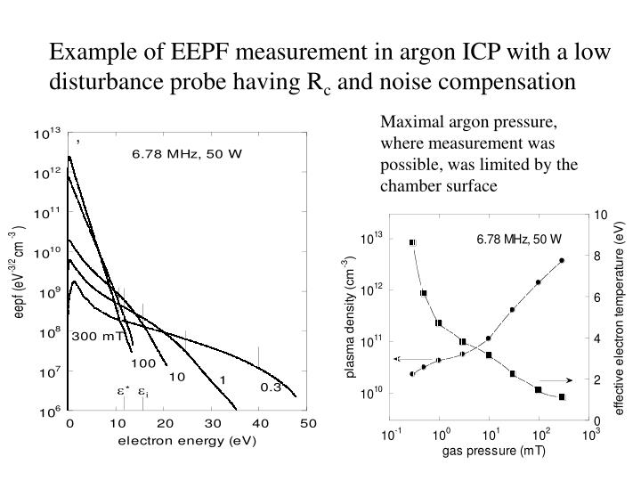 Example of EEPF measurement in argon ICP with a low disturbance probe having R
