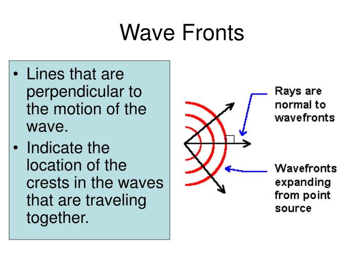 Wave Fronts