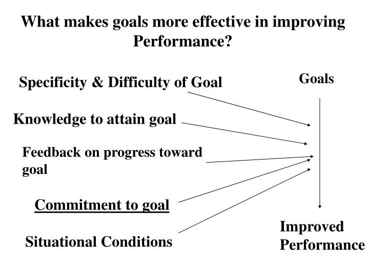 What makes goals more effective in improving