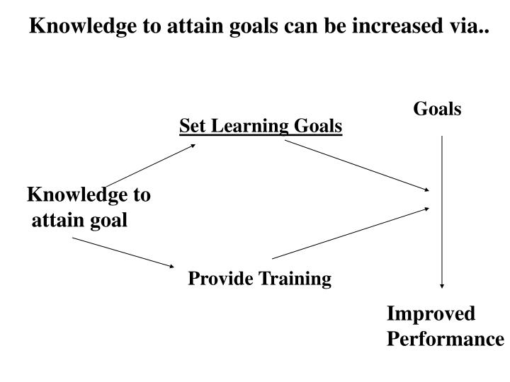 Knowledge to attain goals can be increased via..