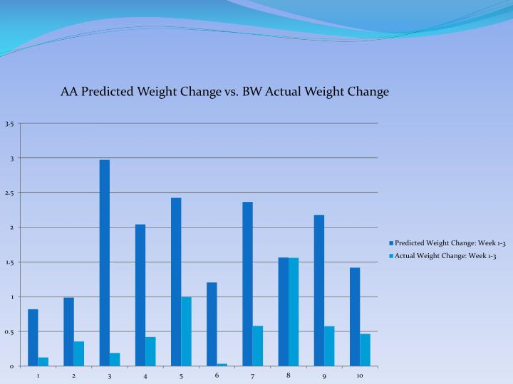 AA Predicted Weight Change vs. BW Actual Weight Change