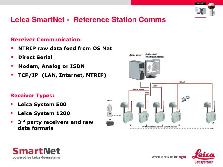 Leica SmartNet -  Reference Station Comms