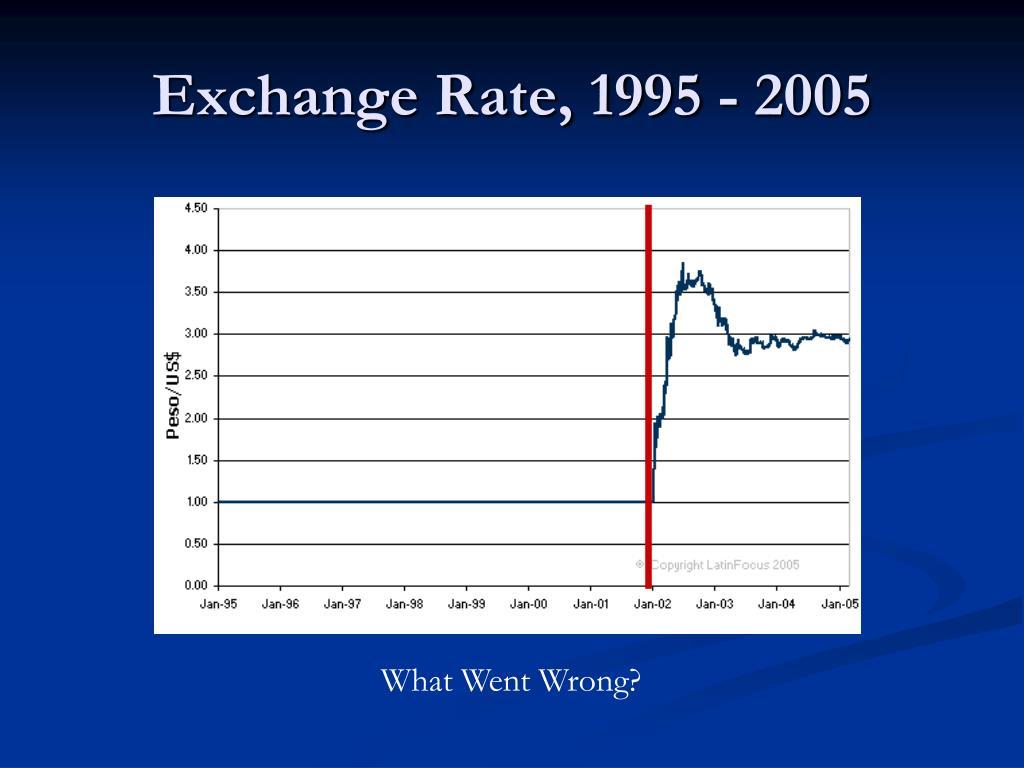 Exchange Rate, 1995 - 2005
