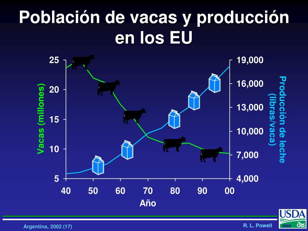 Población de vacas y producción en los EU