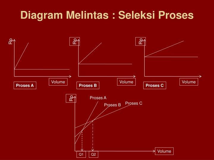 Diagram Melintas : Seleksi Proses