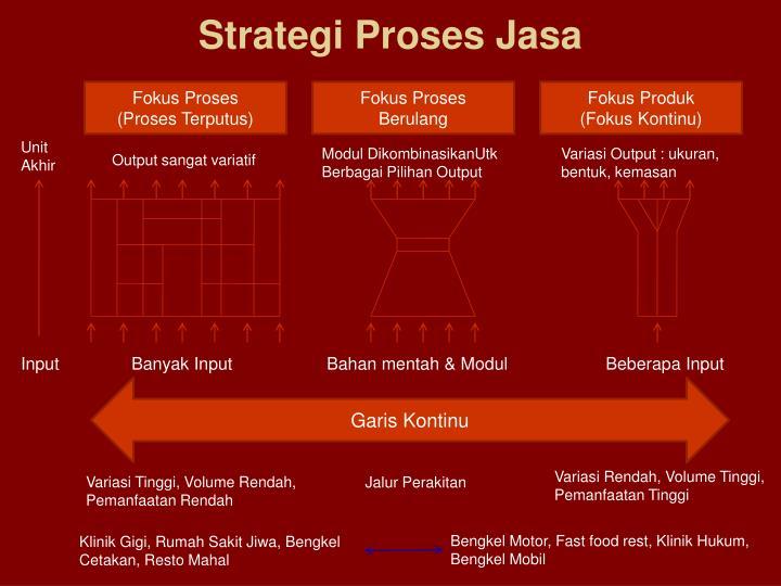 Strategi Proses Jasa