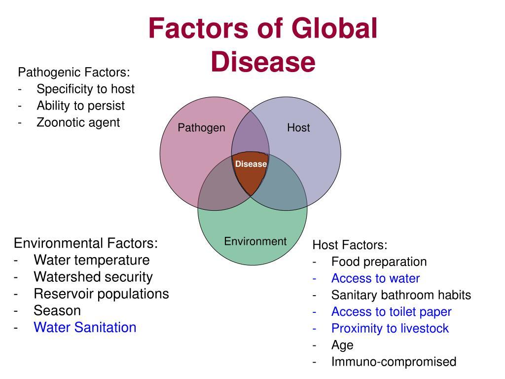 Pathogenic Factors: