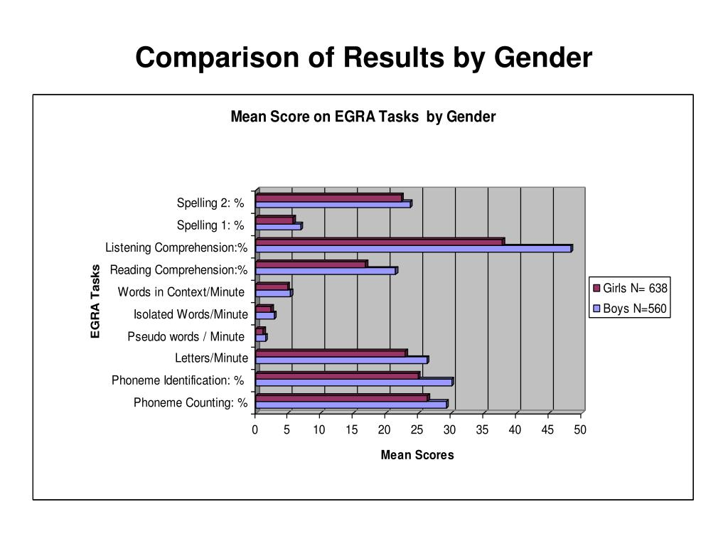 Comparison of Results by Gender