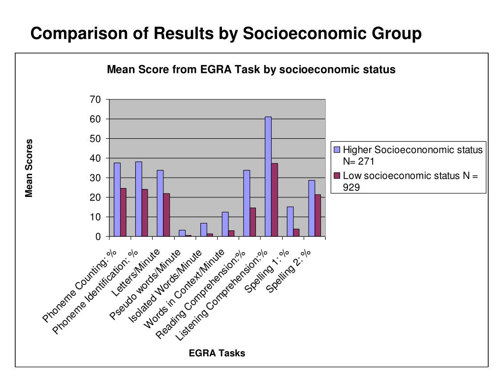 Comparison of Results by Socioeconomic Group