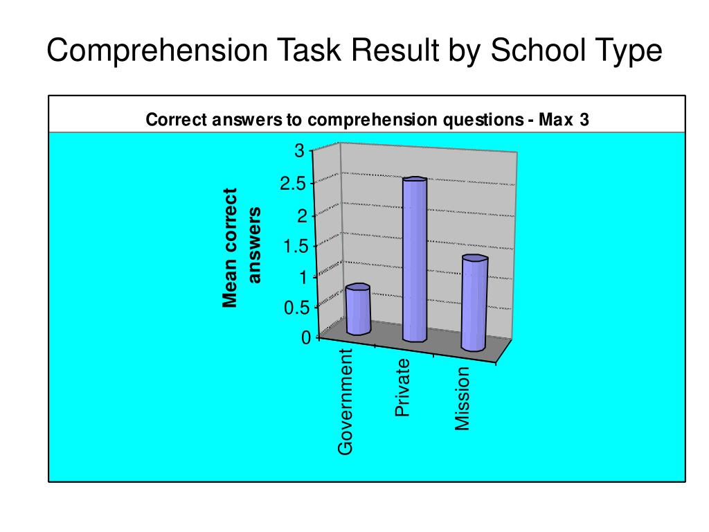 Comprehension Task Result by School Type
