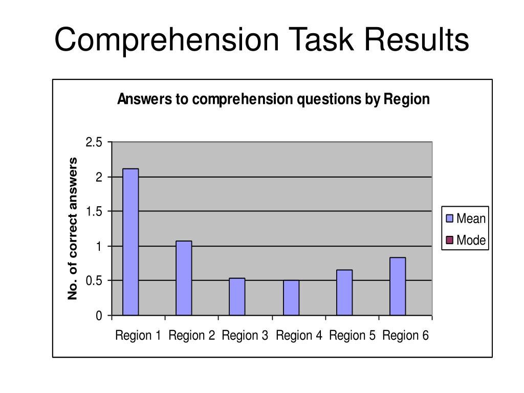 Comprehension Task Results