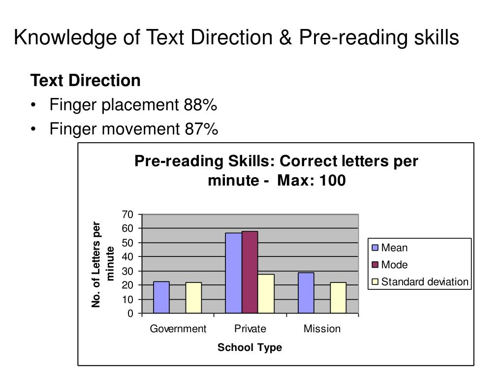 Knowledge of Text Direction & Pre-reading skills