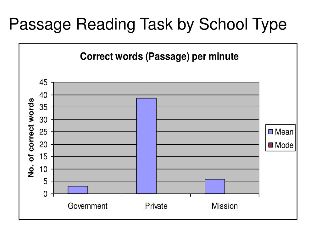 Passage Reading Task by School Type