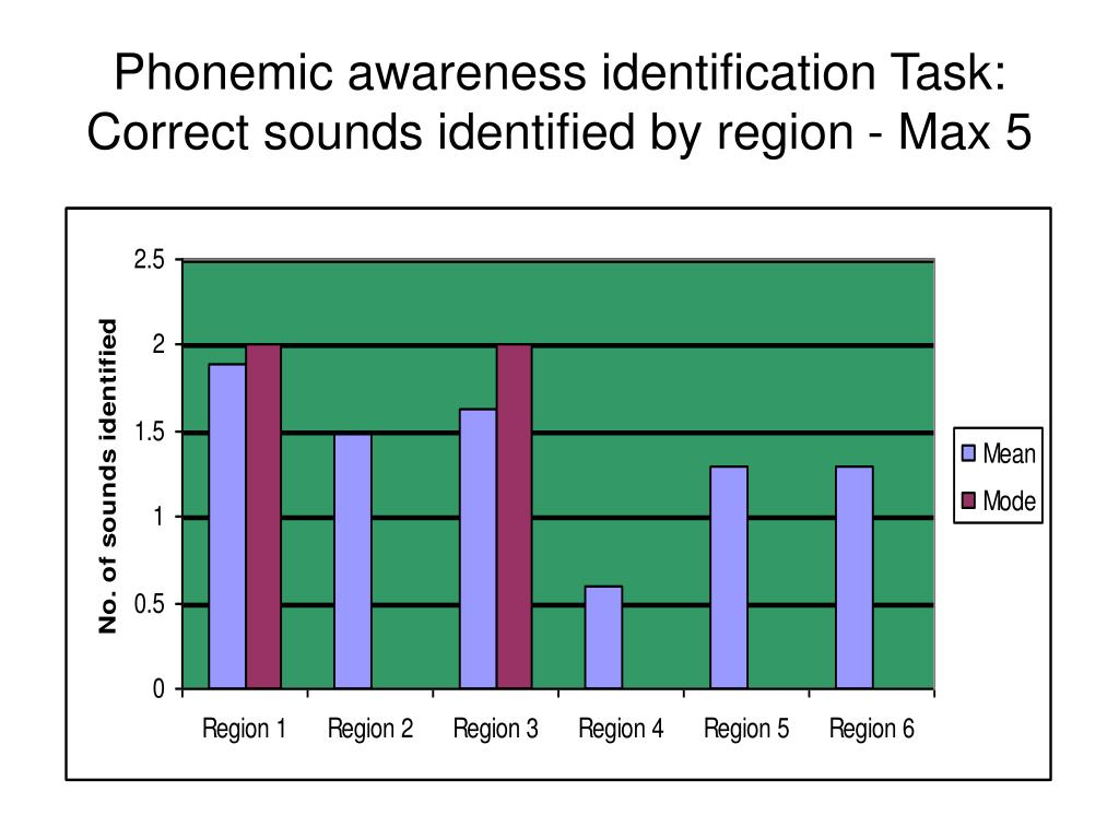 Phonemic awareness identification Task: Correct sounds identified by region - Max 5