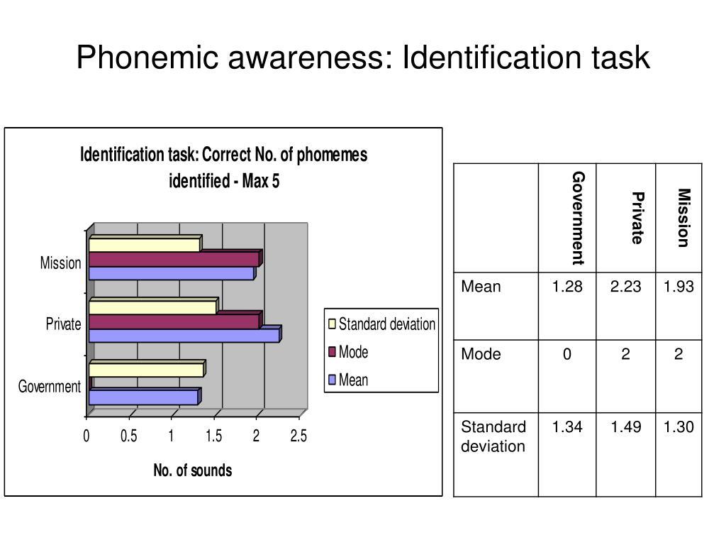 Phonemic awareness: Identification task