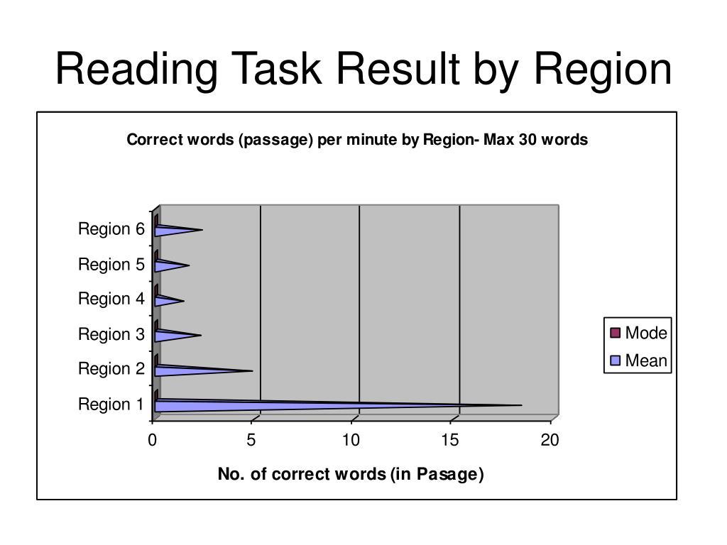 Reading Task Result by Region
