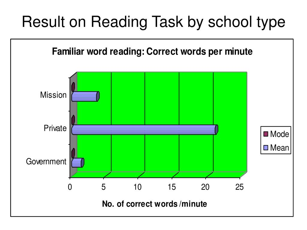 Result on Reading Task by school type