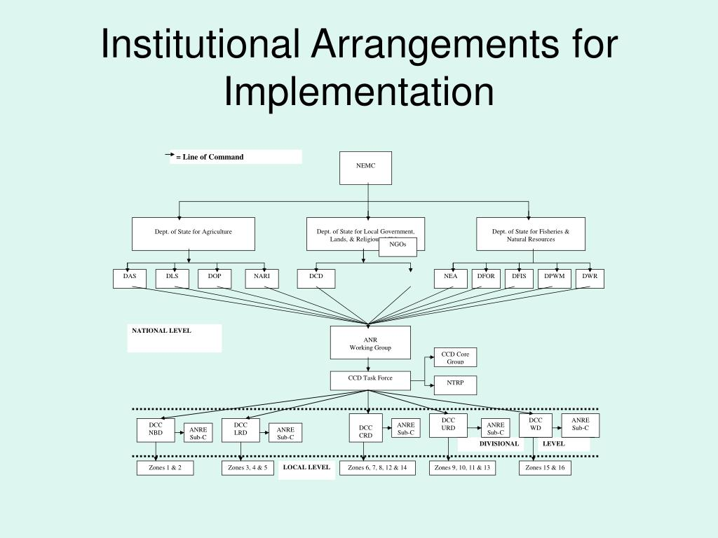 Institutional Arrangements for Implementation