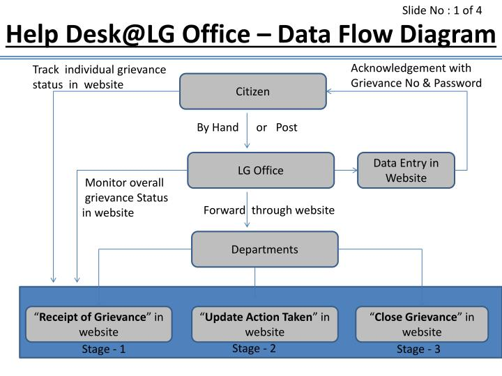 ppt   help desk lg office   data flow diagram powerpoint    help desk lg office data flow diagram