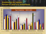 investments by industry percent of total u s investments