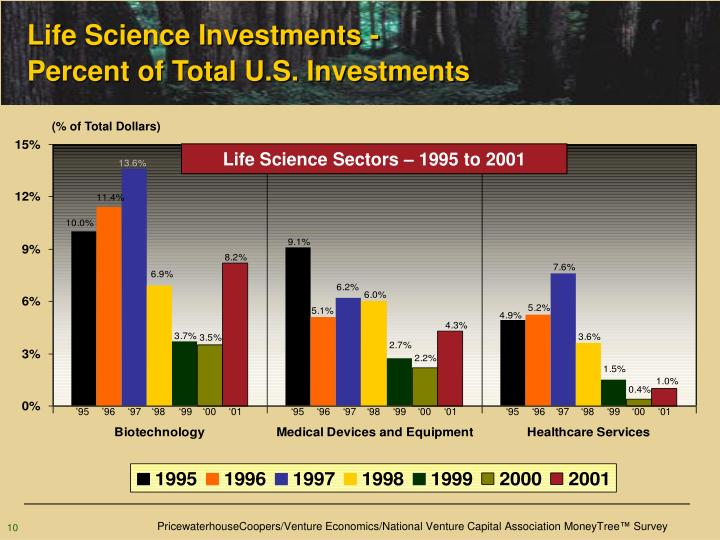 Life Science Investments -