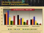 life science investments percent of total u s investments