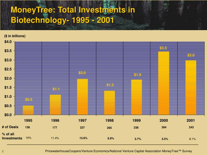 MoneyTree: Total Investments in Biotechnology- 1995 - 2001