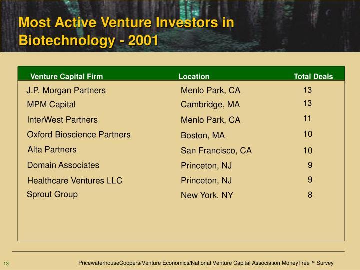 Most Active Venture Investors