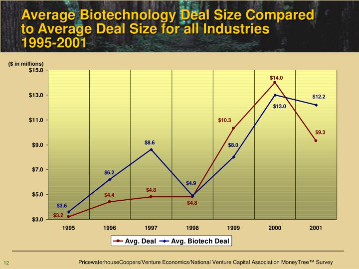 Average Biotechnology Deal Size Compared to Average Deal Size for all Industries