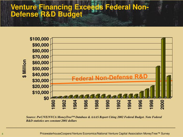 Venture Financing Exceeds Federal Non-Defense R&D Budget
