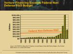 venture financing exceeds federal non defense r d budget