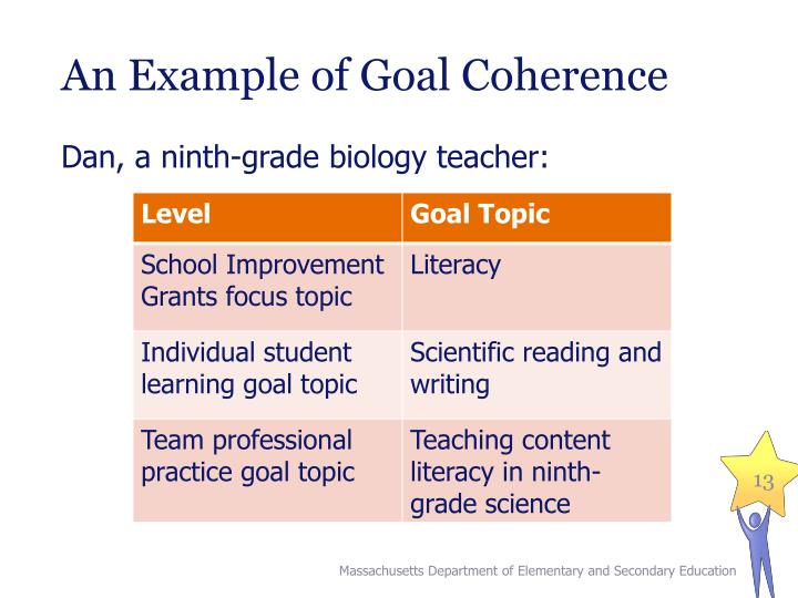 An Example of Goal Coherence