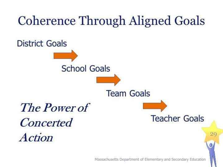 Coherence Through Aligned Goals