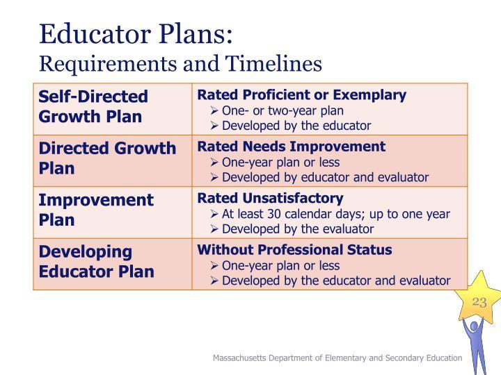 Educator Plans: