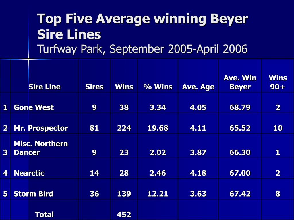 Top Five Average winning Beyer