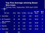 top five average winning beyer sire lines turfway park september 2005 april 2006