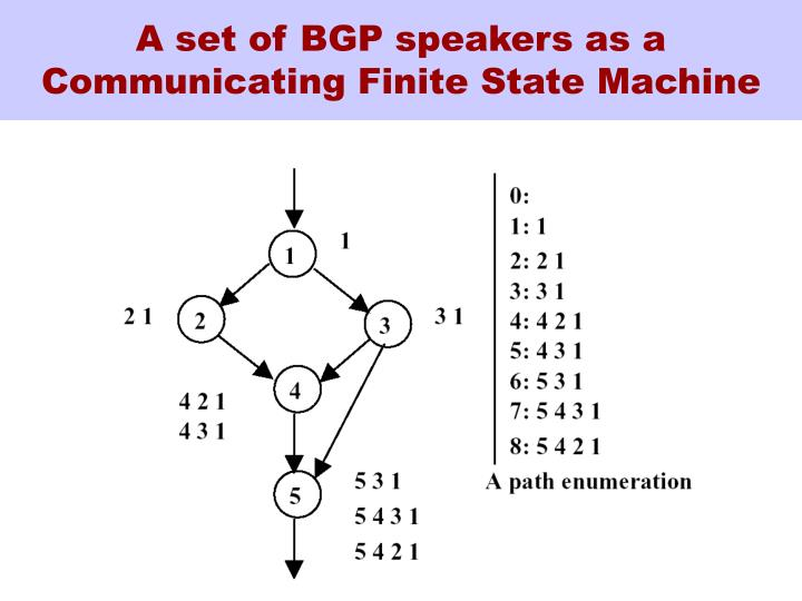 A set of BGP speakers as a Communicating Finite State Machine