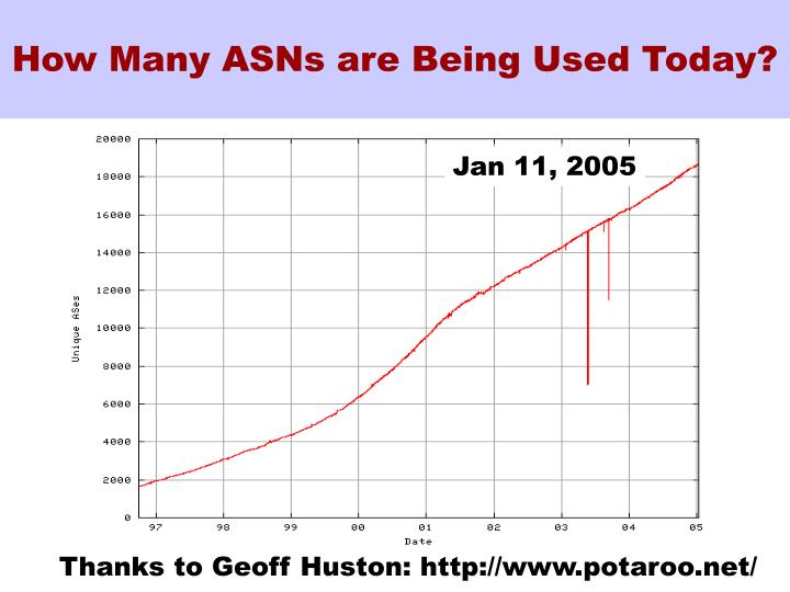 How Many ASNs are Being Used Today?