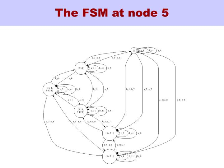 The FSM at node 5