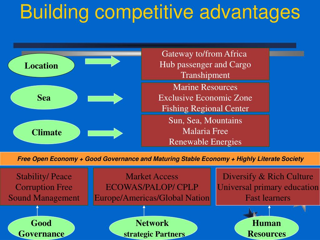 Building competitive advantages