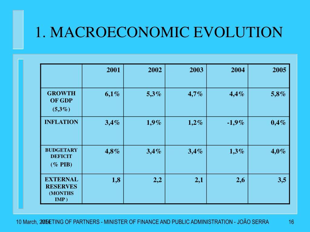 1. MACROECONOMIC EVOLUTION