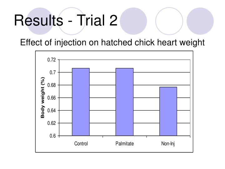 Results - Trial 2