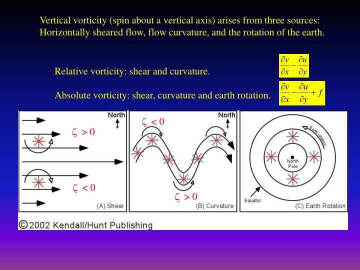 Vertical vorticity (spin about a vertical axis) arises from three sources: