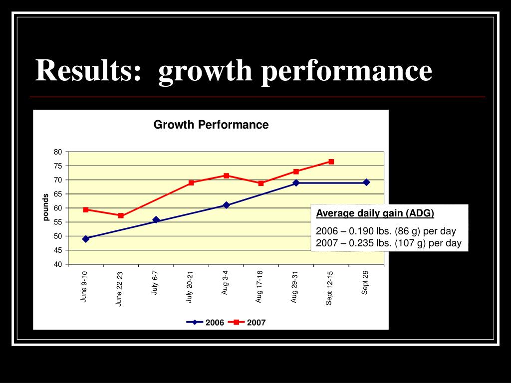 Results:  growth performance