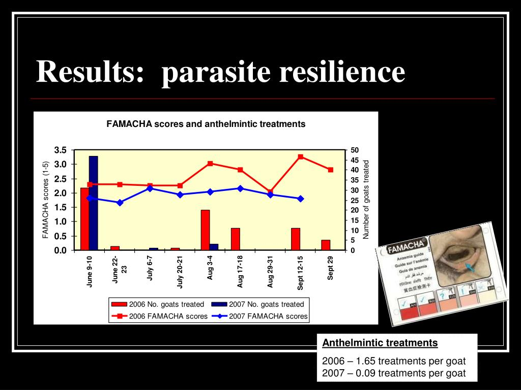 Results:  parasite resilience