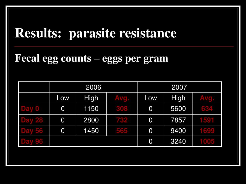Results:  parasite resistance