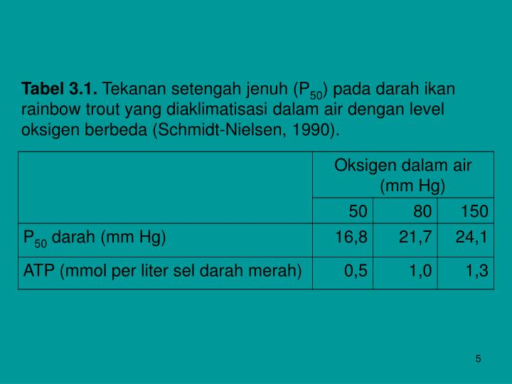 Tabel 3.1.