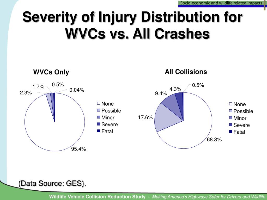 Severity of Injury Distribution for WVCs vs. All Crashes