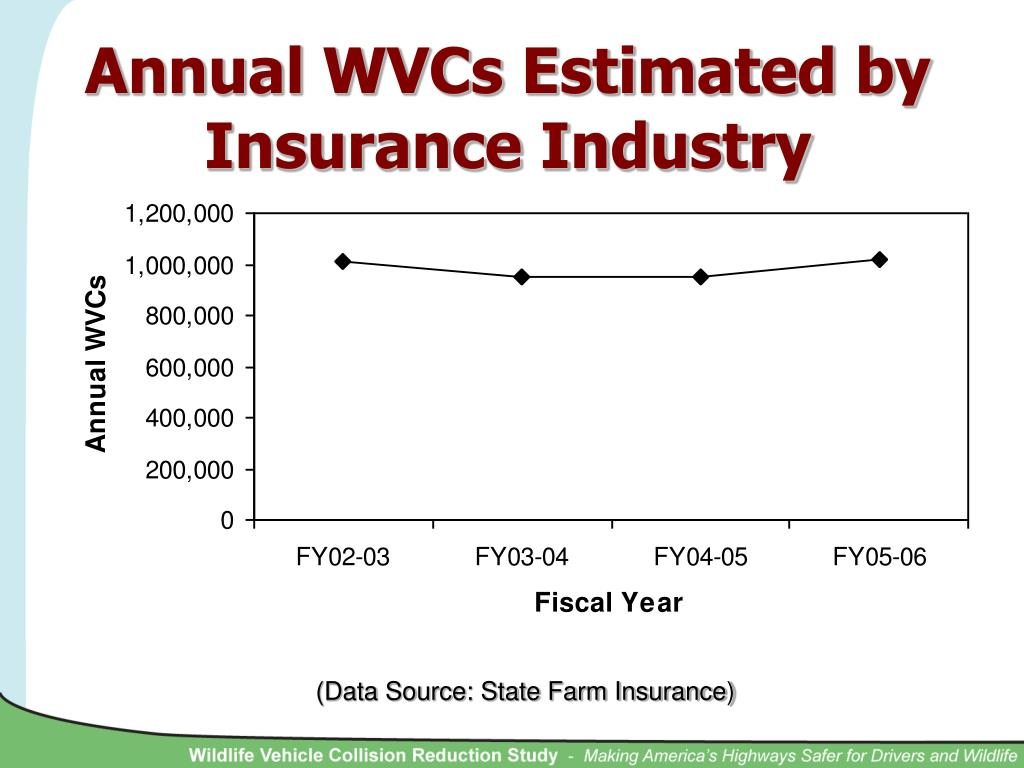 Annual WVCs Estimated by Insurance Industry