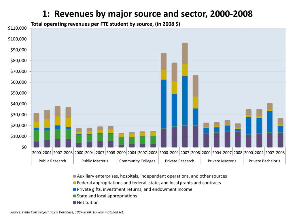 1:  Revenues by major source and sector, 2000-2008
